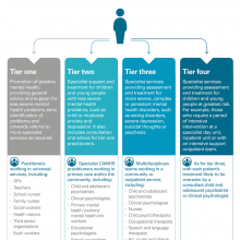 Tiered model of children and young people's mental health services